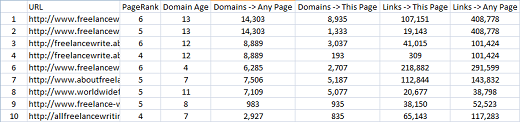 Exclude Huge/Brand Domains