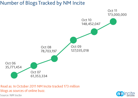 Number-of-blogs1
