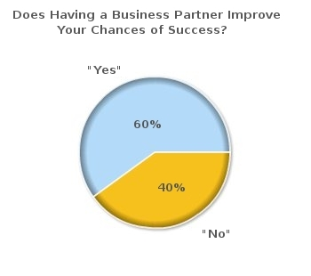 business-partner-poll