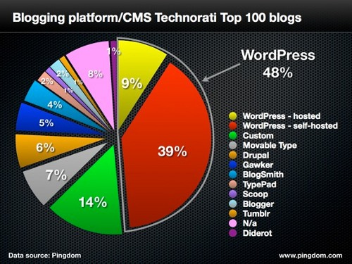 wordpress-chart